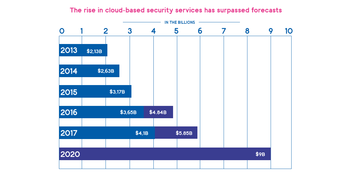 White paper: Cloud strategies for the digital threatscape