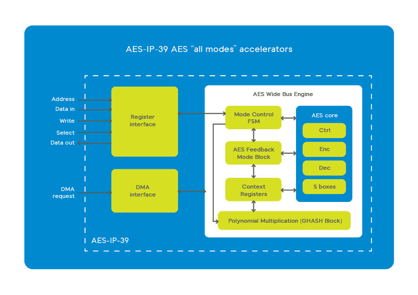 AES-IP-39 AES all modes accelerators scheme