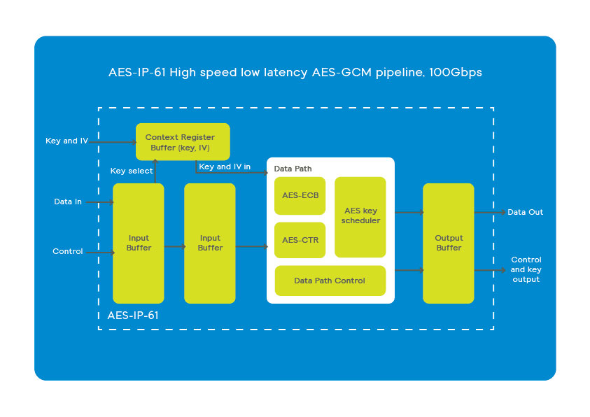 AES-IP-61 high speed low latency AES-GCM pipeline scheme