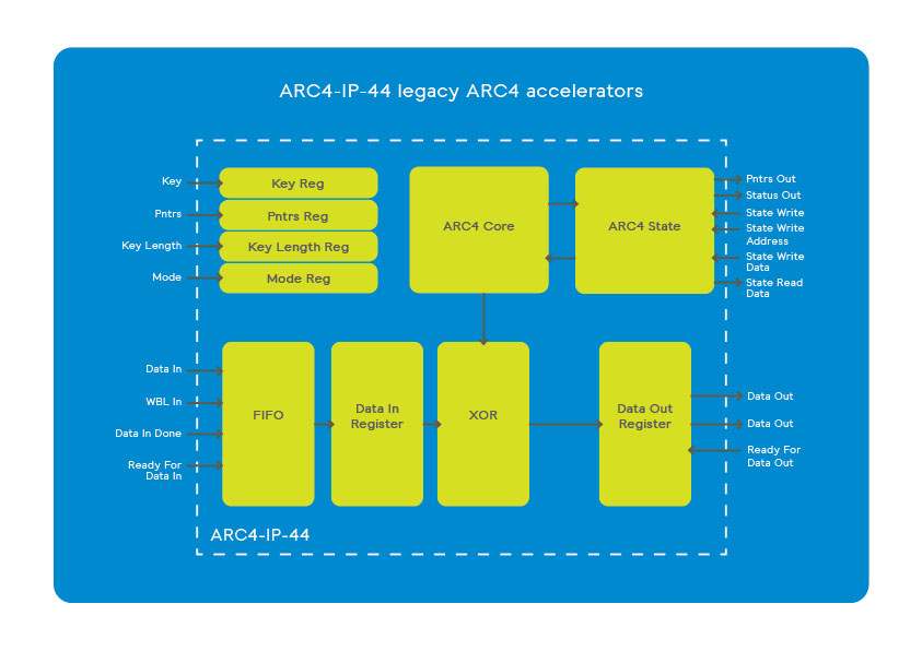 ARC-IP-46 3GPP cipher accelerators scheme