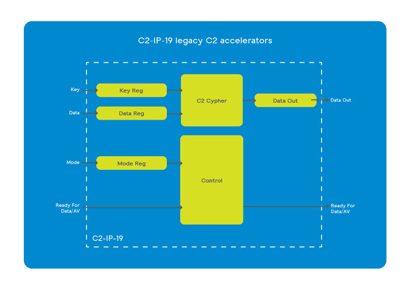 C2-IP-46 3GPP cipher accelerators scheme