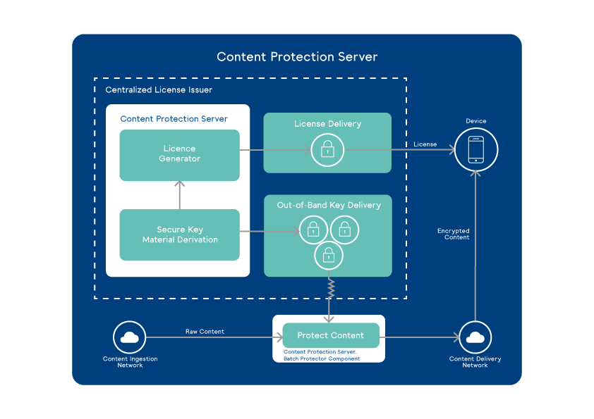 Content-Protection-Server