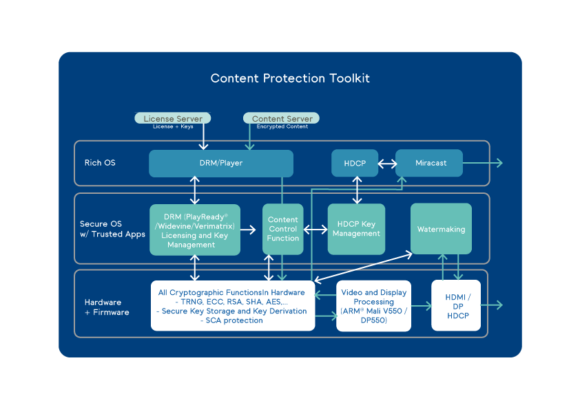 Content-Protection-Toolkit