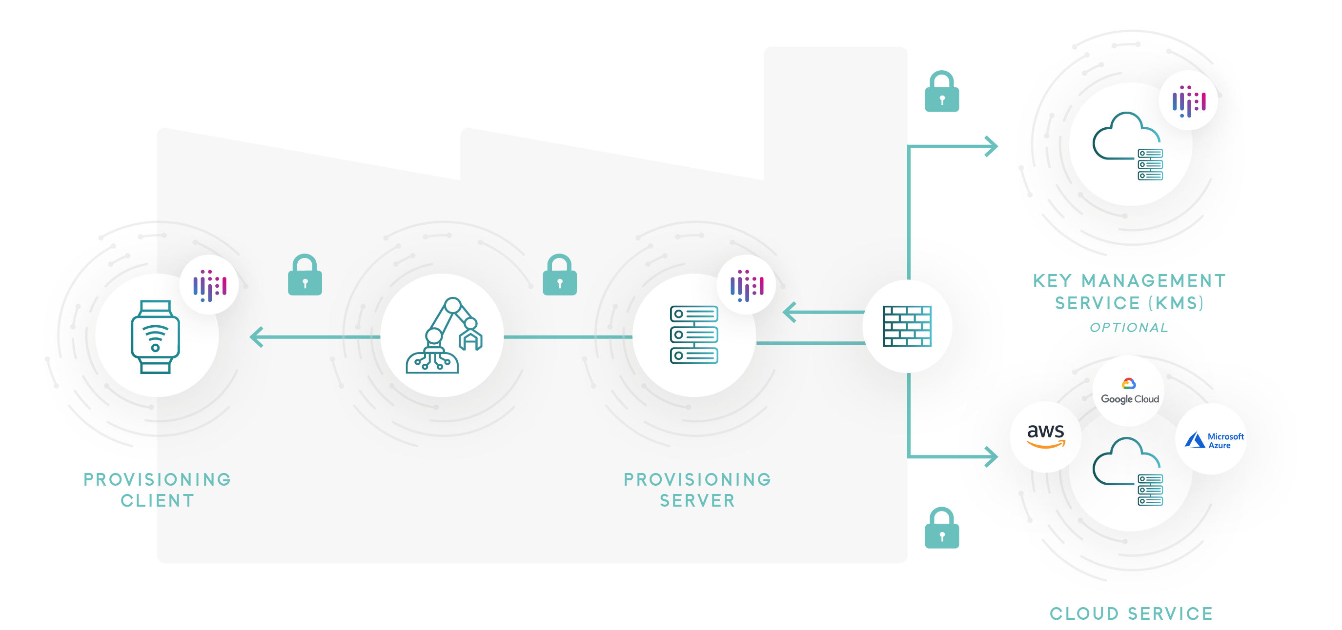 Flexible provisioning for IOT