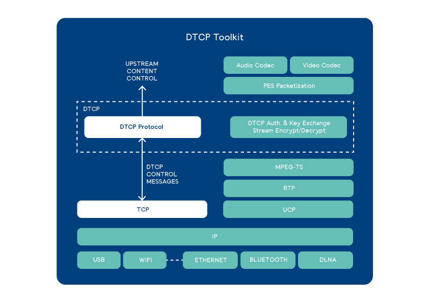 DTCP_Toolkit