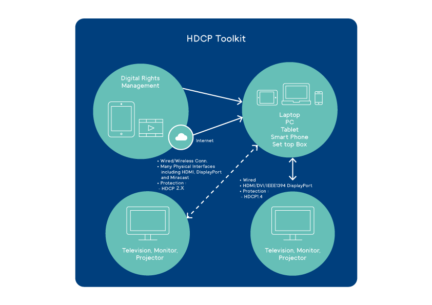 HDCP Toolkit -