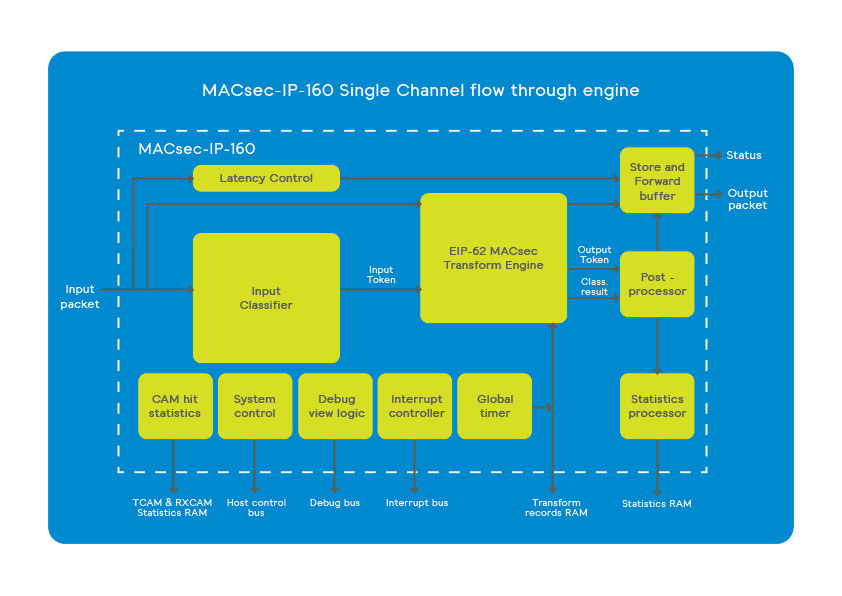 MACsec-IP-160 streaming MACsec frame processing engine serving single channel Ethernet designs scheme