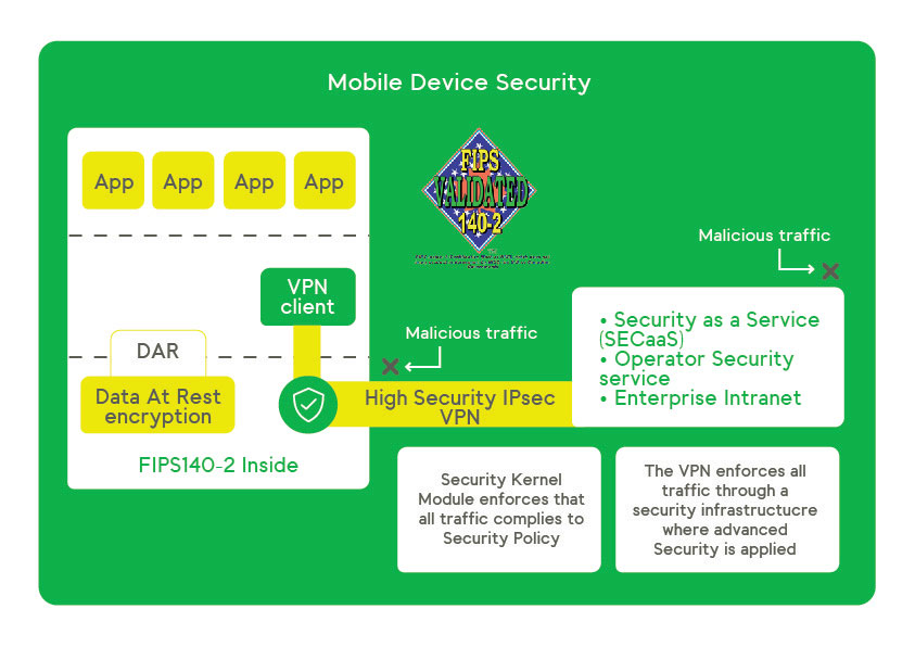 Mobile Device Security scheme