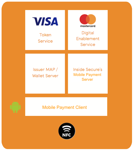 Mobile Payment Client provides MasterCard and Visa HCE Payments