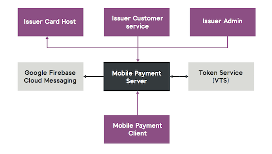 Mobile Payment Server Connects to Token Services from Visa and MasterCard to enable HCE Payments