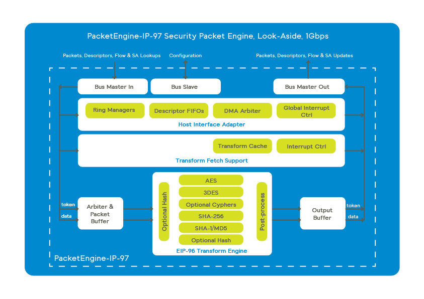 PacketEngine-IP-97 is a high performance lookaside bus interface and a packet transform engine