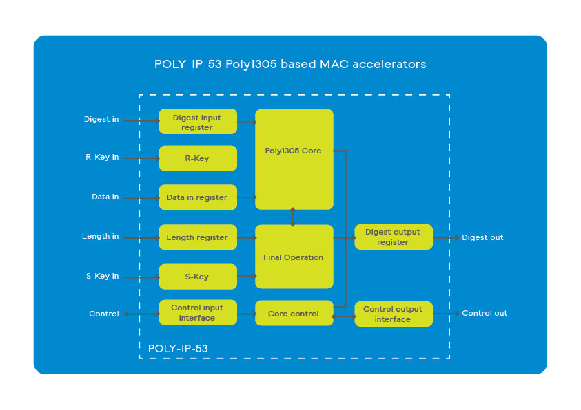 POLY-IP-51 Poly1305-based MAC accelerators scheme