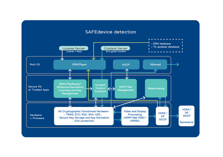SAFEdevice secure infrastructure for the dissemination of HDCP blacklisted device lists scheme