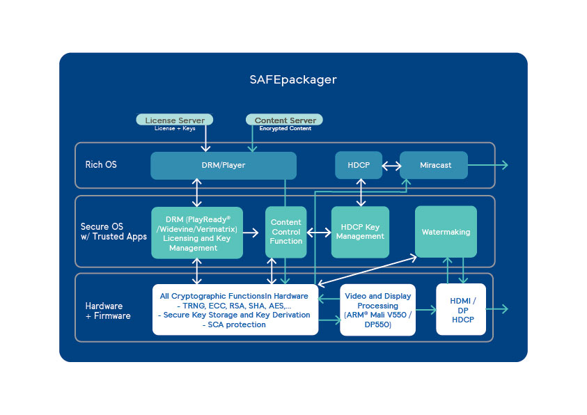 SAFEpackager, a TEE-enabled client-side multi-DRM software scheme
