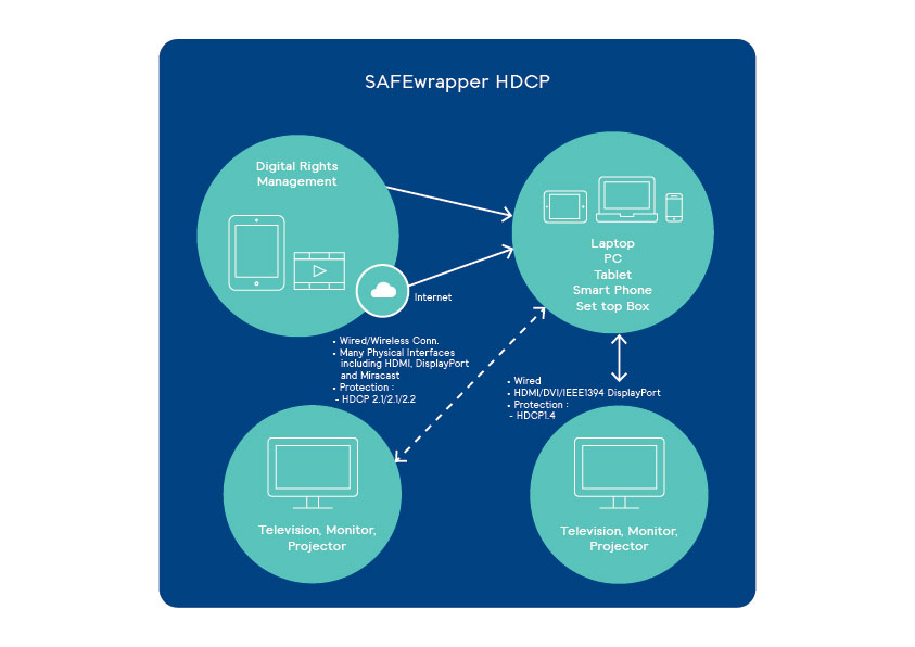 SAFEwrapper High-bandwidth Digital Content Protection (HDCP) scheme