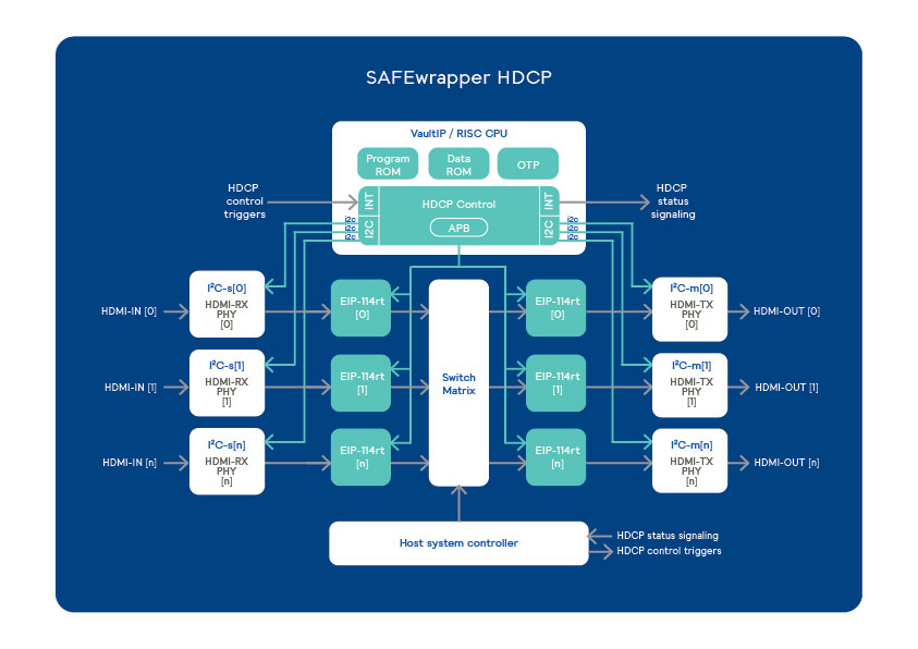 SAFEwrapper High-bandwidth Digital Content Protection (HDCP) WIT HA Trusted Execution Environment (TEE) scheme
