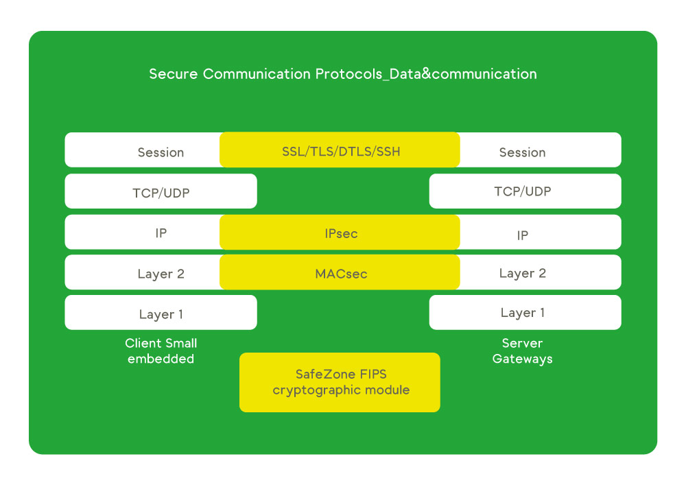 Secure communication toolkits scheme