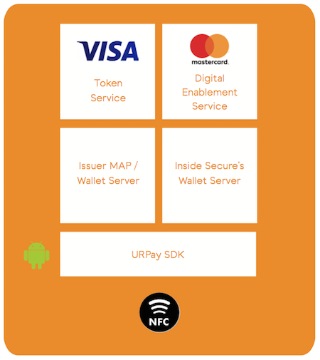 URPay provides MasterCard and Visa HCE Payments