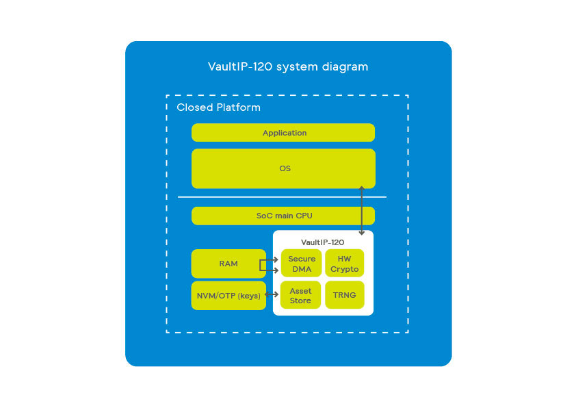 Vault-IP-120 cryptographic and security functions on board to build trusted solutions scheme
