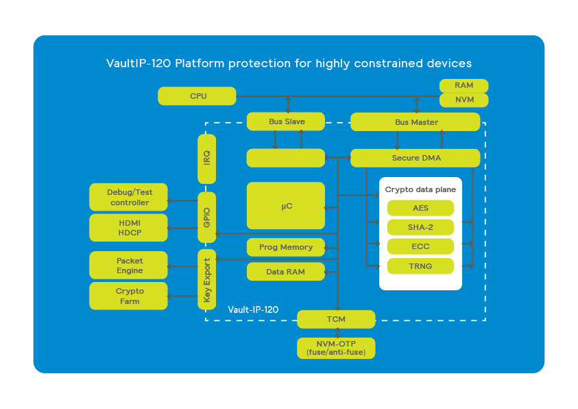 Vault-IP-120 platform protection for highly constrained devices scheme