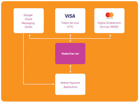 Walletserver secures mobile payment applications connection to the payment scheme tokenisation services